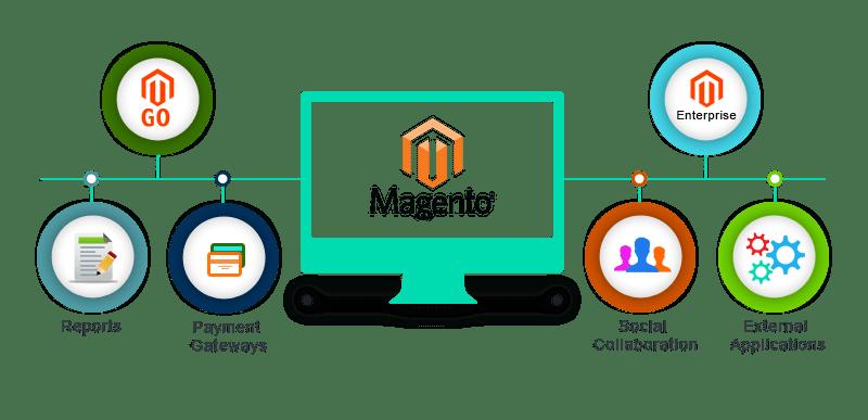 Magento ecommerce web development banner